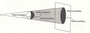 28_TERMINOLOGIA OMBRE