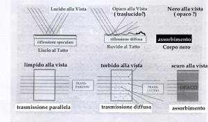 Schema Lucido-Opaco finale