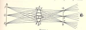 Fig. 3 Optics