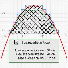 integrale-parabola