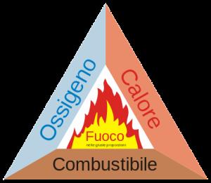 triangolo_fuoco